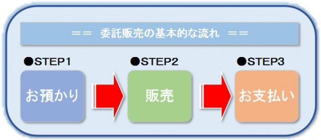 委託販売の流れ(1)