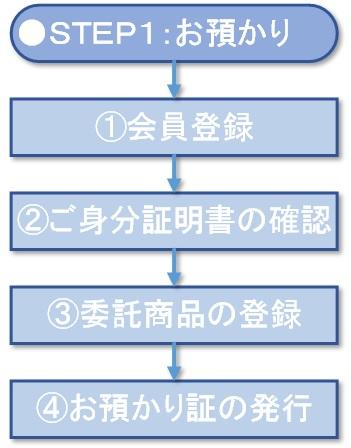 委託販売の流れ(2)