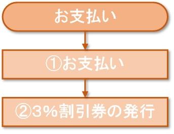 委託販売の流れ(4)