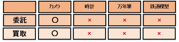 委託・買取取り扱い品目(2)