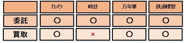 委託・買取取り扱い品目(1)