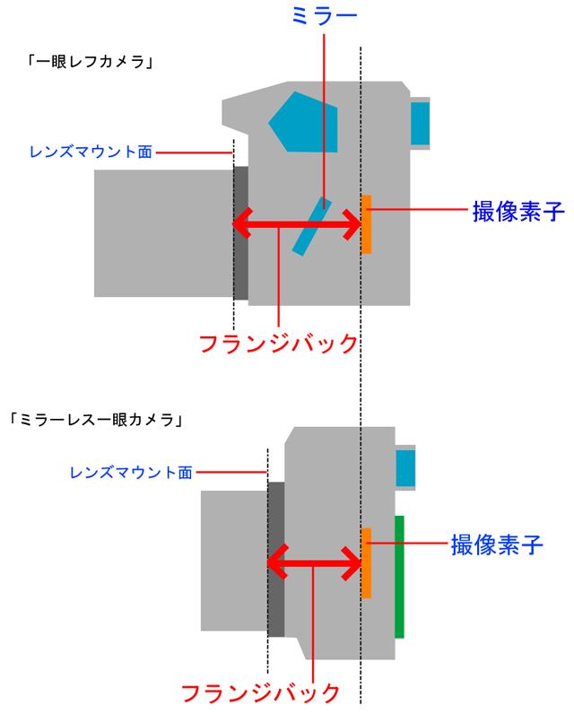 フランジバックの図